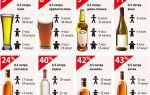 Таблица вывода алкоголя из организма для водителя в 2020 году — женщины