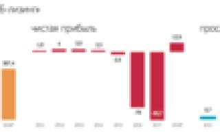 Вэб лизинг в 2020 году — отзывы, продажа б/у авто