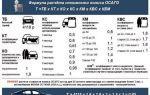 Оценка ущерба автомобиля после дтп в 2020 году — независимая, нет страховки, по осаго, как проходит, калькулятор онлайн, стоимость