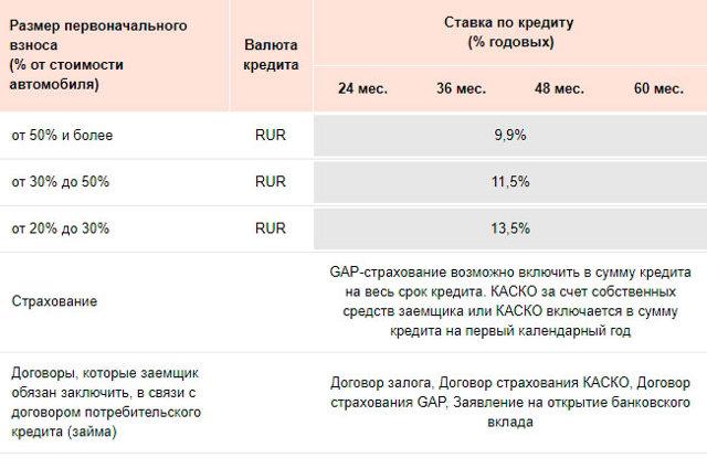 Автокредит (авто в кредит) в Русфинанс банке в 2020 году - условия, процентная ставки, страхование жизни, условия