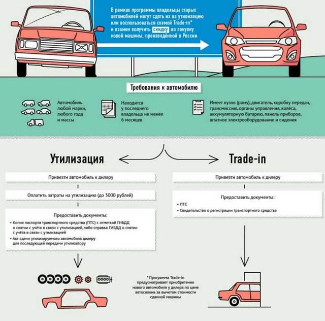 Утилизация автомобилей юридических лиц в 2020 году - порядок действий, в ГИБДД, без документов, образец акта