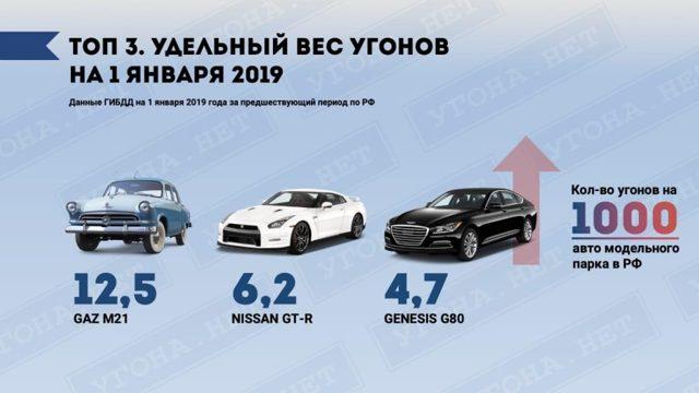 Угон авто в 2020 году - ответственность, статистика по моделям, что делать, срок давности