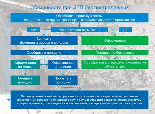 Порядок оформления ДТП по ОСАГО в 2020 году