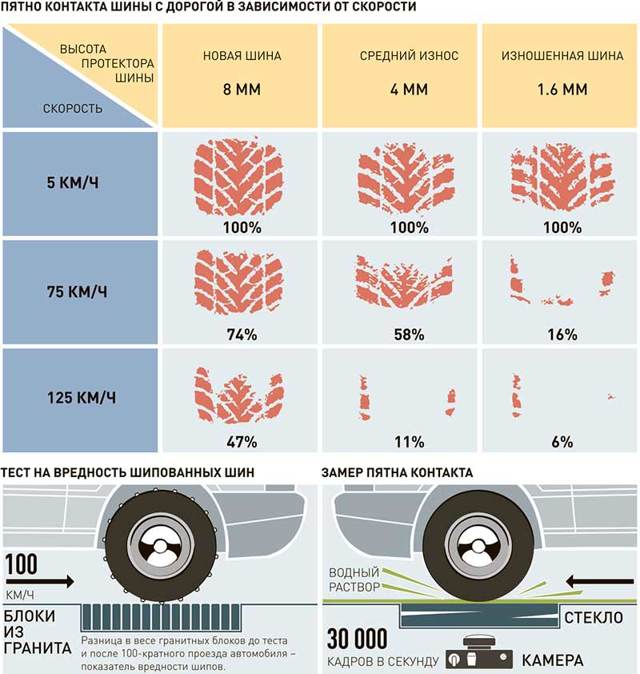 Штраф за зимнюю резину летом в 2020 - с какого числа, сумма