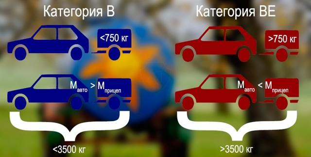 Какие машины можно водить с категорией Е в 2020