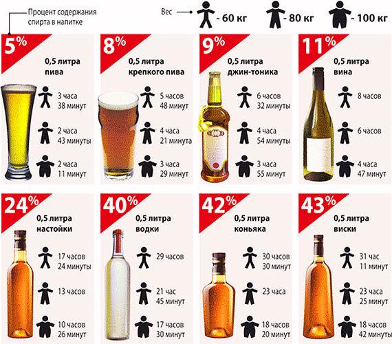 Таблица вывода алкоголя из организма для водителя в 2020 году - женщины