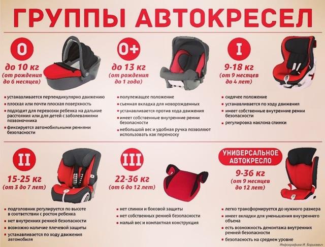 До скольки лет нужно детское кресло (автокресло) в машине в 2020 году - по закону