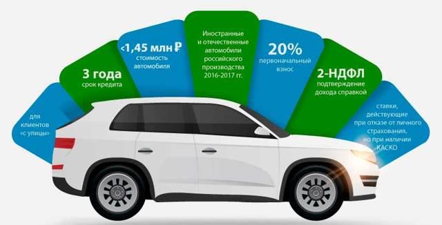 Автокредит с господдержкой список автомобилей в 2020 - в Сбербанке
