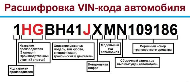 Вин (vin) код автомобиля в 2020 году - что это, расшифровка, где находится