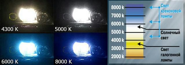 Лишение прав (водительского удостоверения) за ксенон в 2020 году - как избежать, судебная практика, в противотуманках