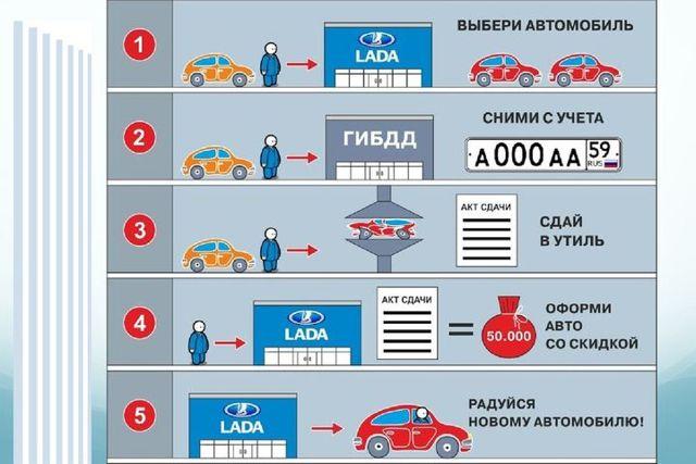 Утилизация автомобилей в 2020 году - признаки, условия, встать на очередь, сколько стоит, бюджетным учреждениям