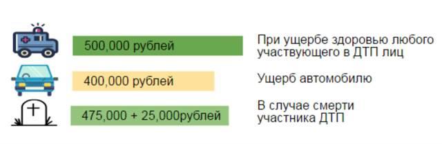 Выплата страховки по ОСАГО при ДТП в 2020 году - правила, сроки, расчет на калькуляторе, как получить, виновнику, потерпевшему, максимальная