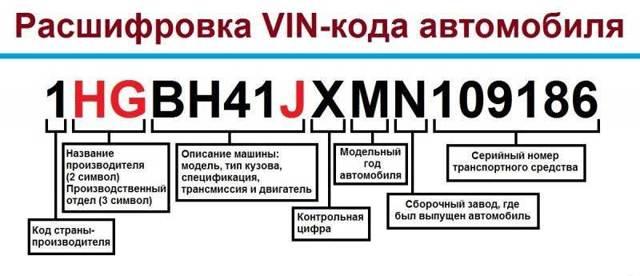Как узнать страну производителя автомобиля по vin (ВИН) в 2020 году - онлайн