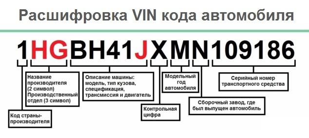 Как узнать комплектацию авто по vin (ВИН) в 2020 году - бесплатно