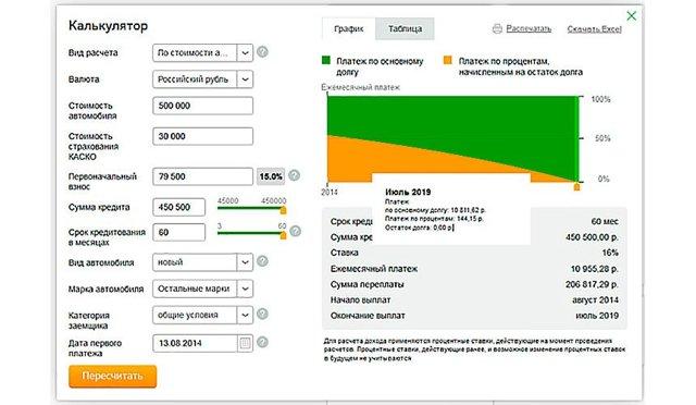 Автокредит (авто в кредит) от Сбербанка без первоначального взноса в 2020 году