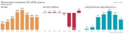 ВЭБ Лизинг в 2020 году - отзывы, продажа б/у авто