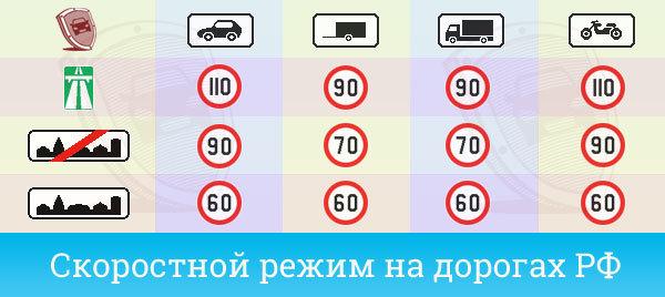 Таблица штрафов за превышение скорости в 2020