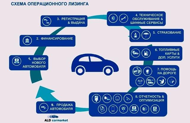 Продажа арестованных автомобилей в ВТБ Лизинг в 2020 году - отзывы