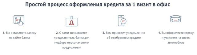 Автокредит (авто в кредит) Свобода выбора в ВТБ 24 в 2020 году - отзывы